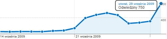 wykres_gameonade